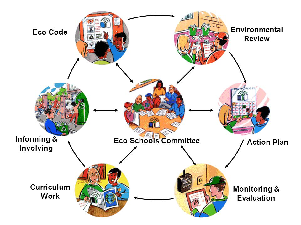 Eco Code Environmental. Review. Action Plan. Eco Schools Committee. Informing & Involving. Monitoring &