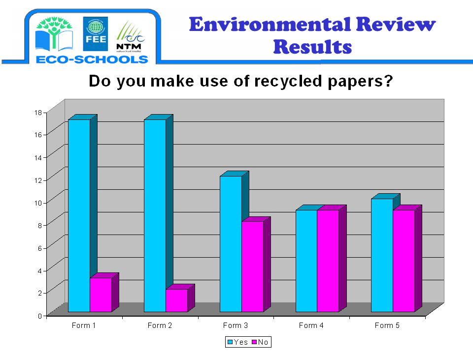 Environmental Review Results
