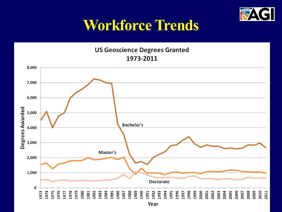 Workforce Trends