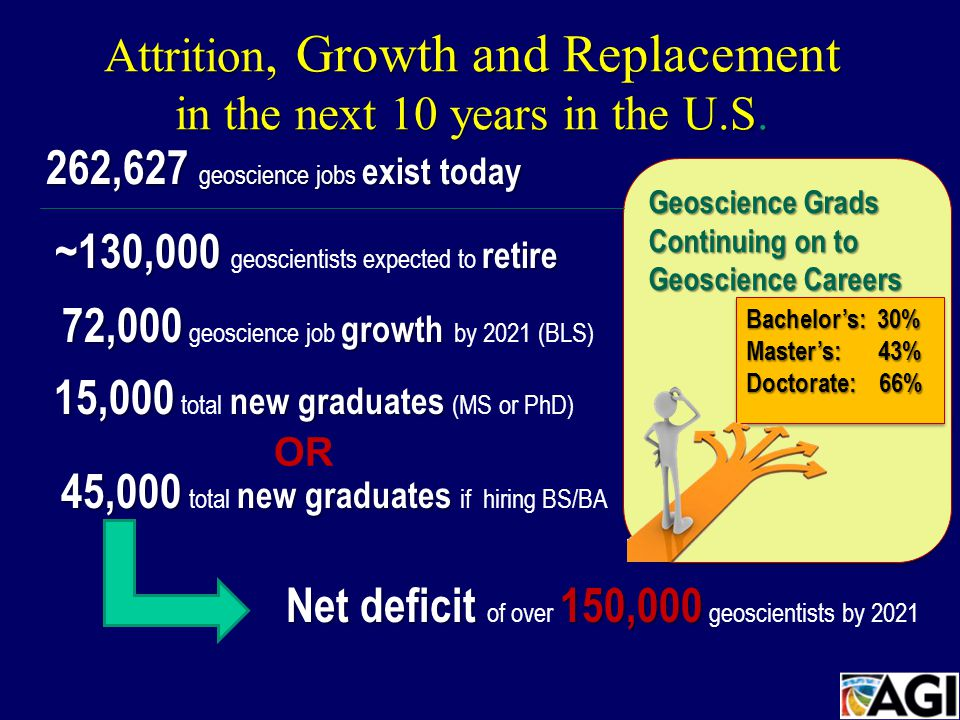 Attrition, Growth and Replacement in the next 10 years in the U.S.