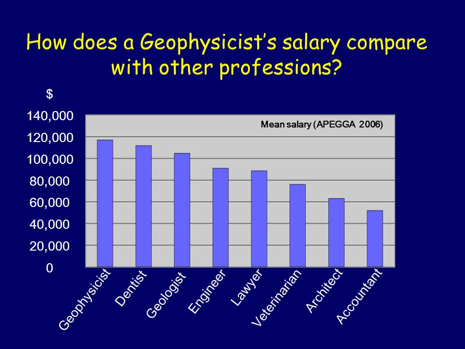 How does a Geophysicist's salary compare with other professions