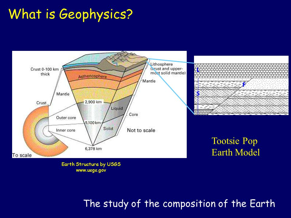 Earth Structure by USGS www.usgs.gov