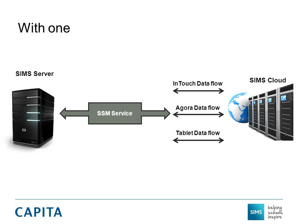 With one SIMS Server SIMS Cloud InTouch Data flow Agora Data flow