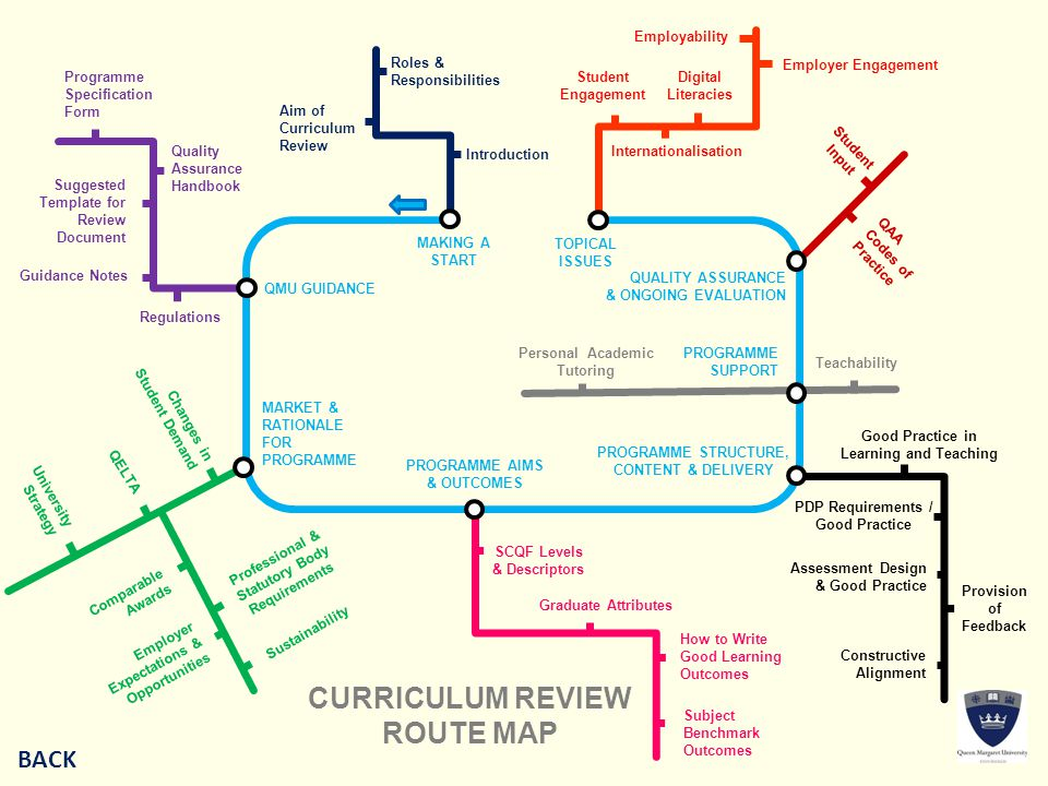 CURRICULUM REVIEW ROUTE MAP