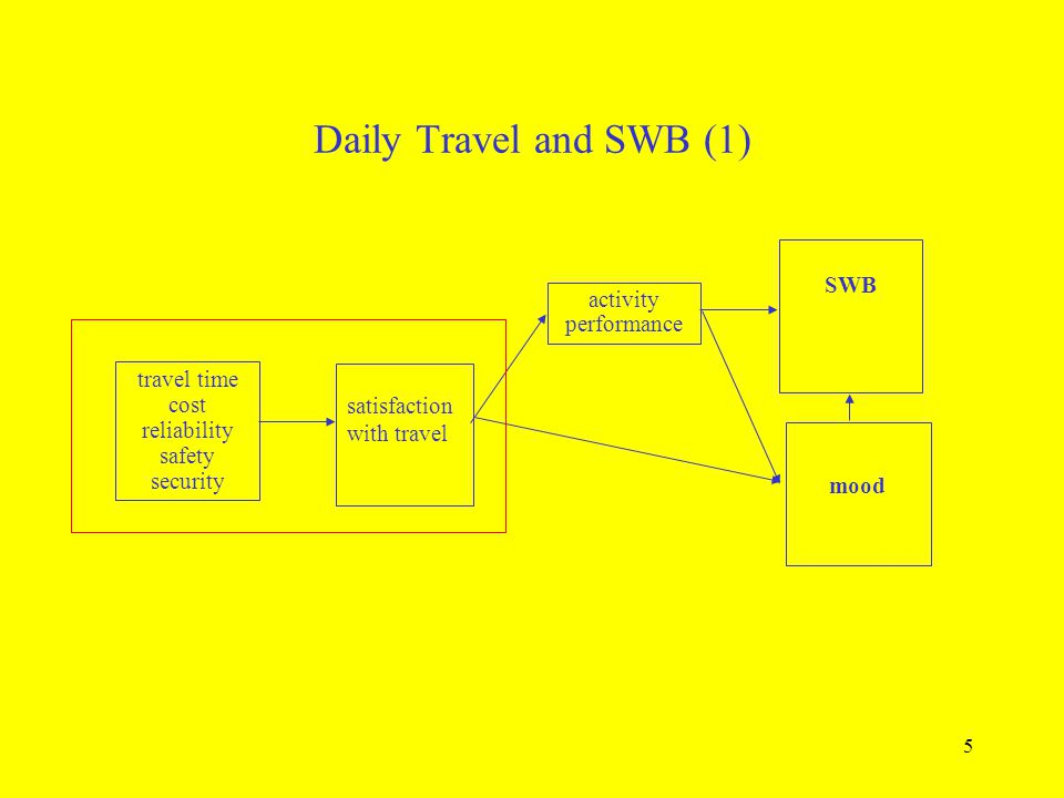 Daily Travel and SWB (1) SWB activity performance travel time cost