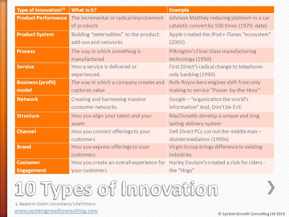 10 Types of Innovation Type of Innovation(1) What is it Example