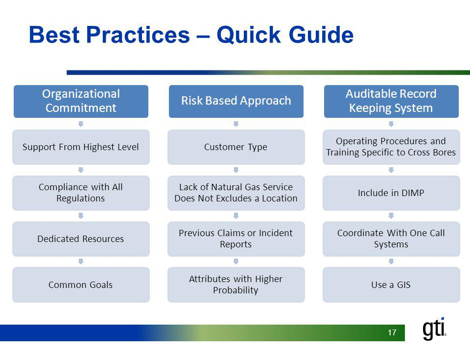 Best Practices – Quick Guide