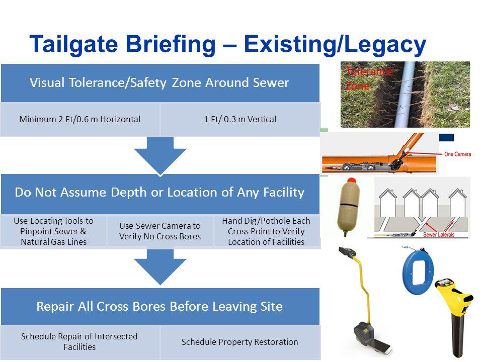 Tailgate Briefing – Existing/Legacy