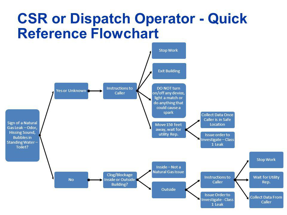 CSR or Dispatch Operator - Quick Reference Flowchart