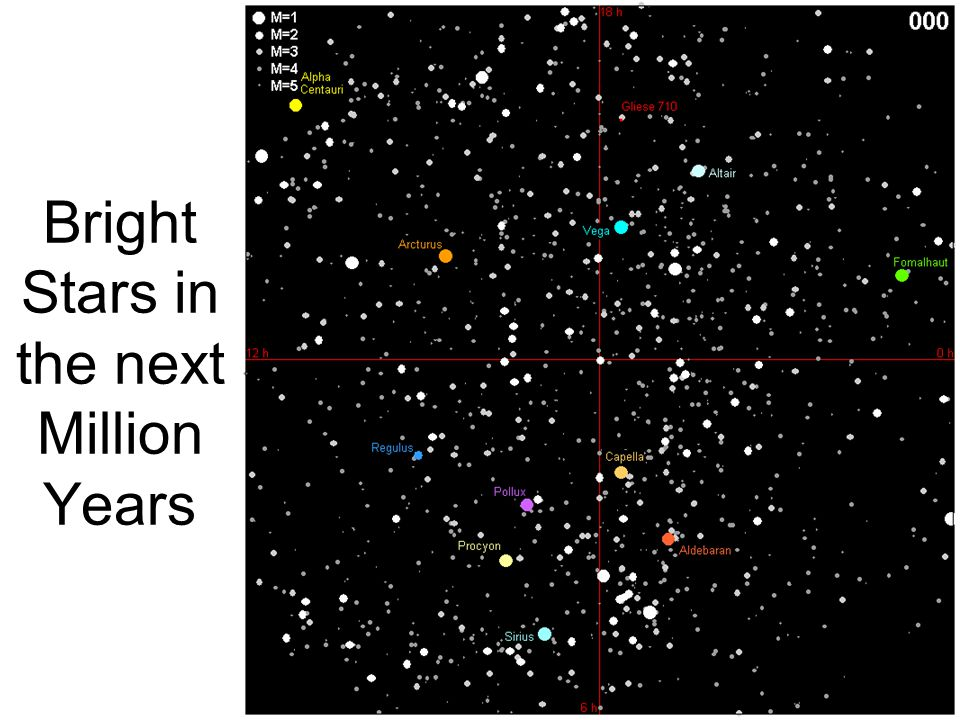 Bright Stars in the next Million Years