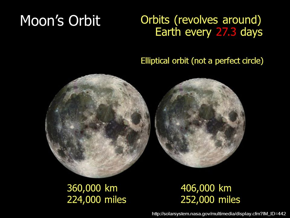 Moon's Orbit Orbits (revolves around) Earth every 27.3 days