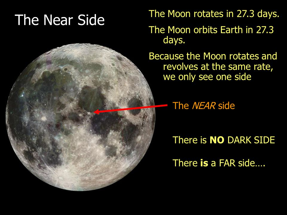 The Near Side The Moon rotates in 27.3 days.