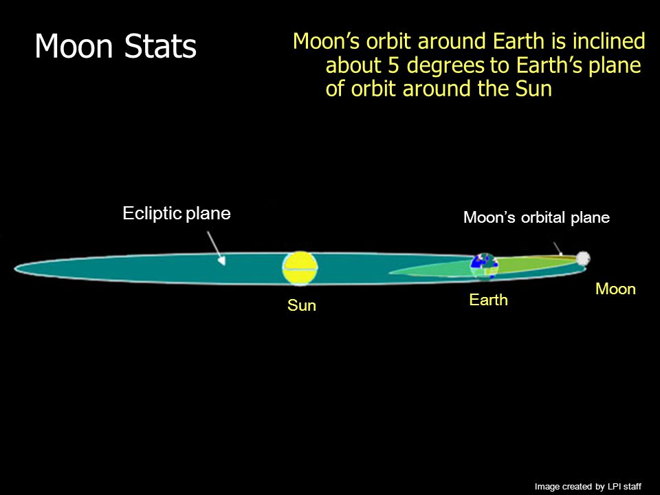 Moon Stats Moon's orbit around Earth is inclined about 5 degrees to Earth's plane of orbit around the Sun.