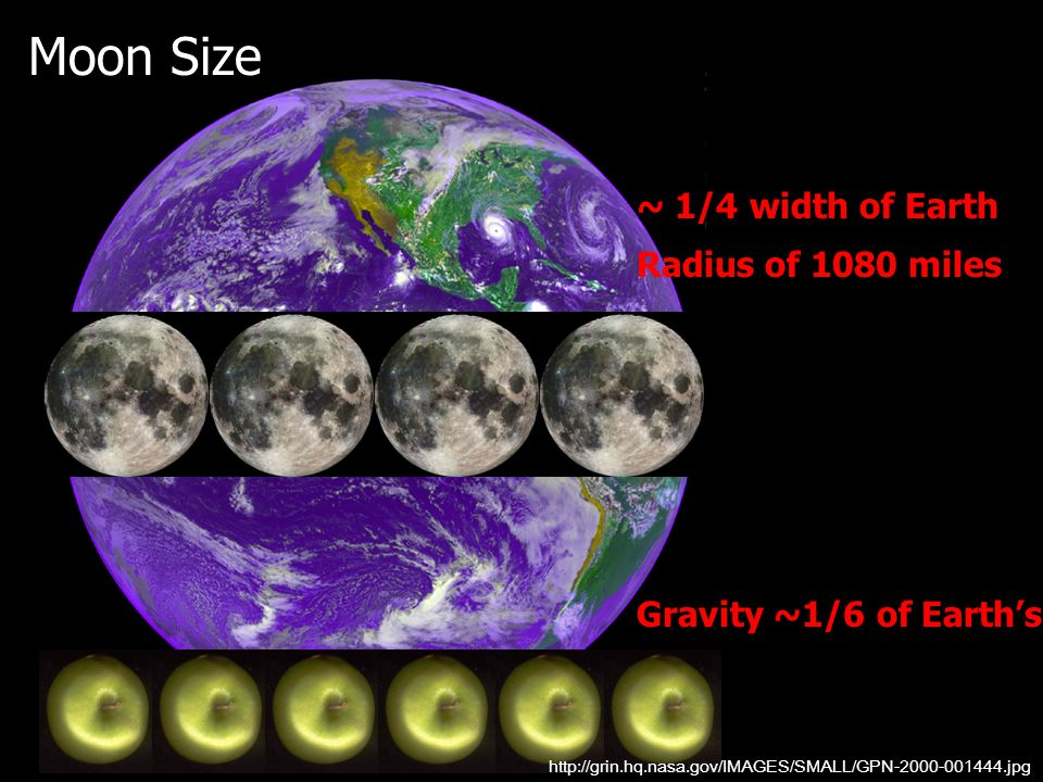 Moon Size ~ 1/4 width of Earth Radius of 1080 miles