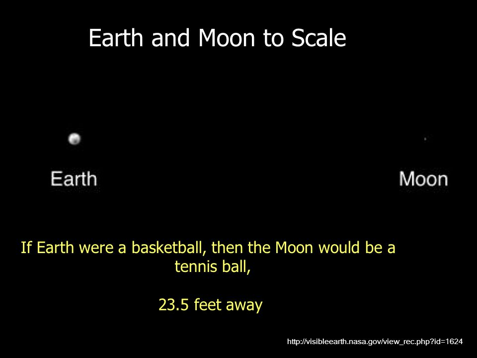 Earth and Moon to Scale From http://visibleearth.nasa.gov/view_rec.php id=1624.