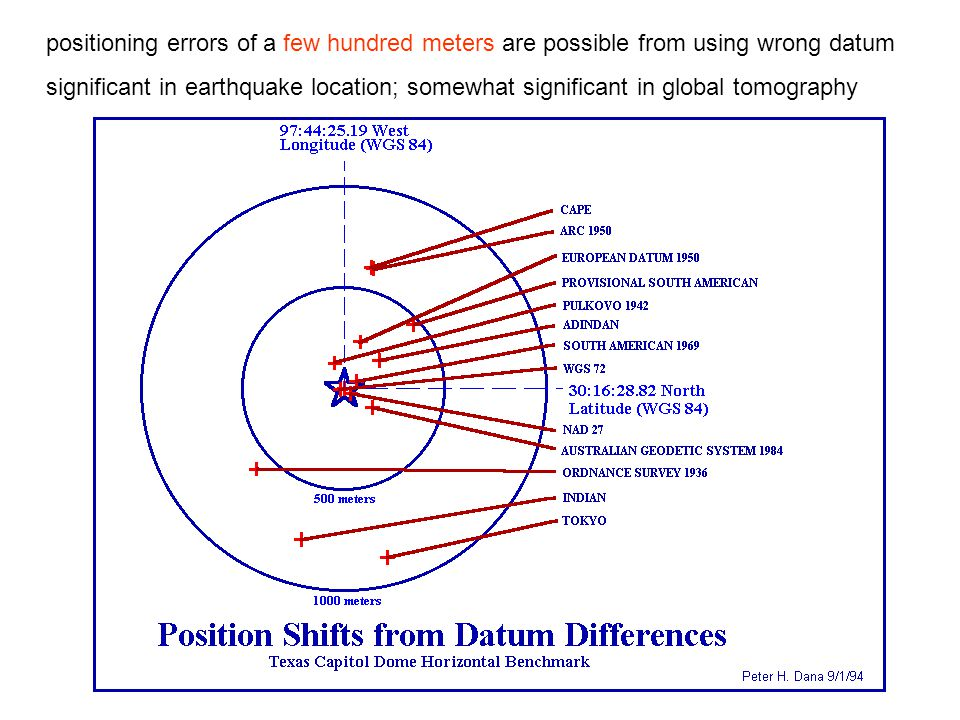 positioning errors of a few hundred meters are possible from using wrong datum
