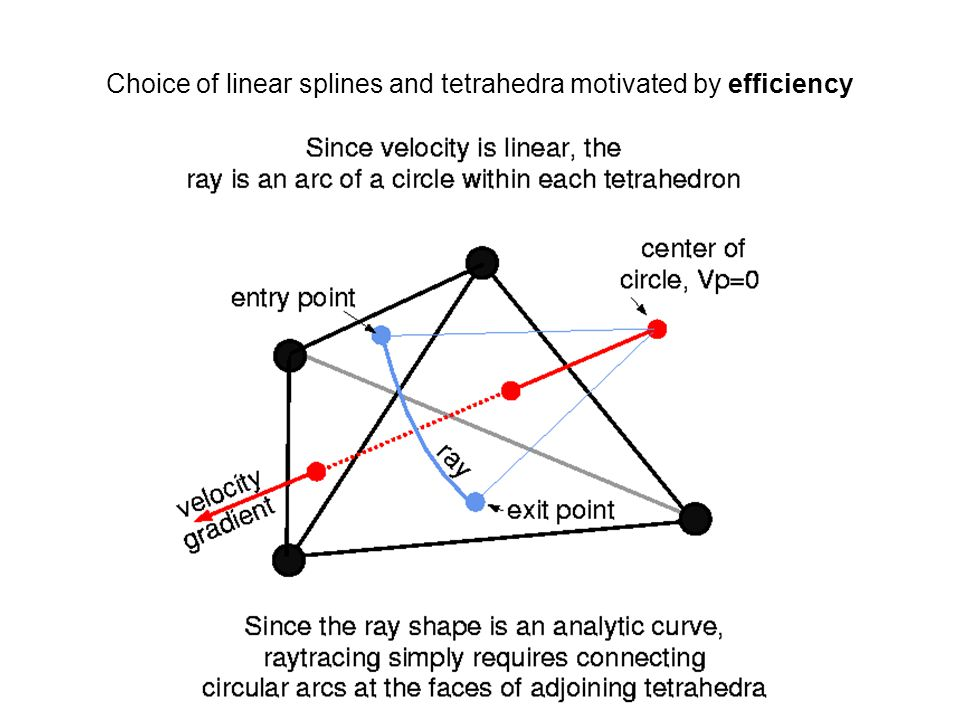 Choice of linear splines and tetrahedra motivated by efficiency