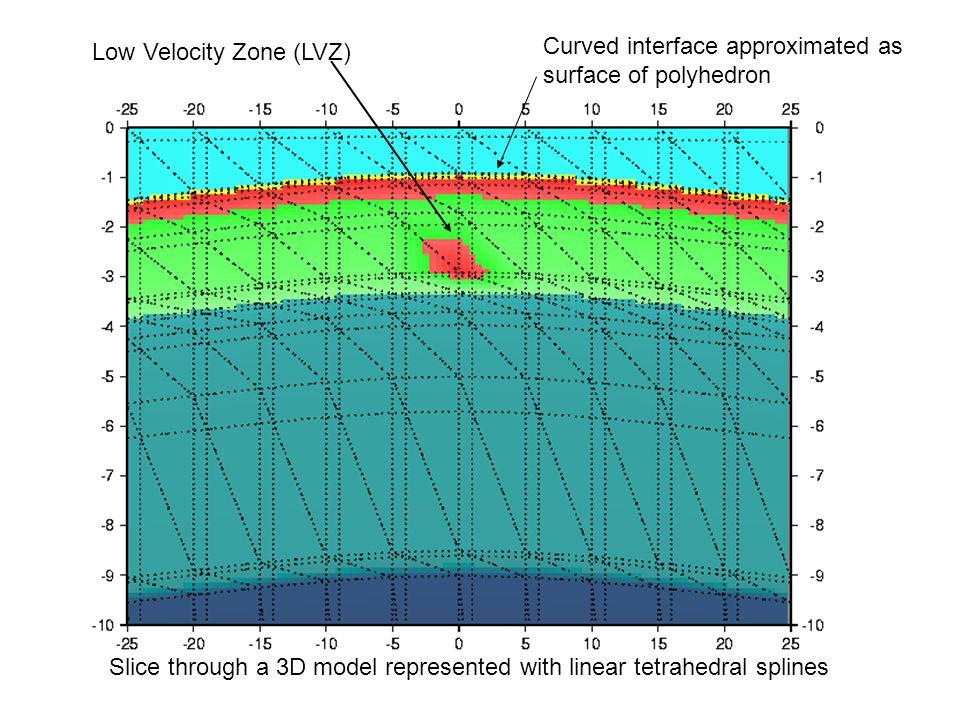 Low Velocity Zone (LVZ)