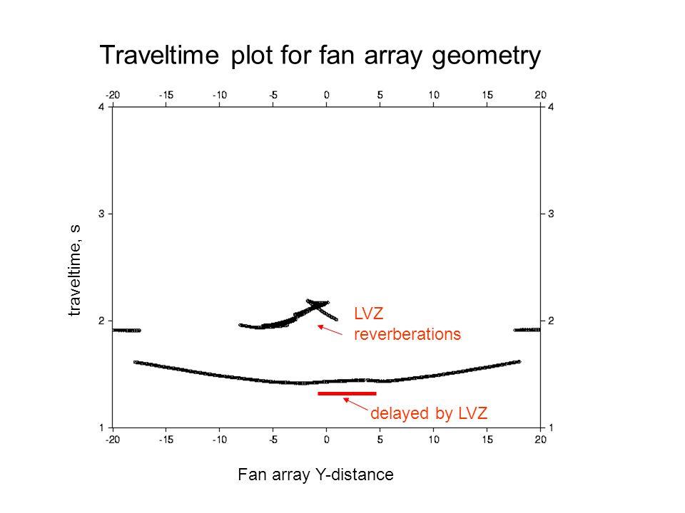 Traveltime plot for fan array geometry