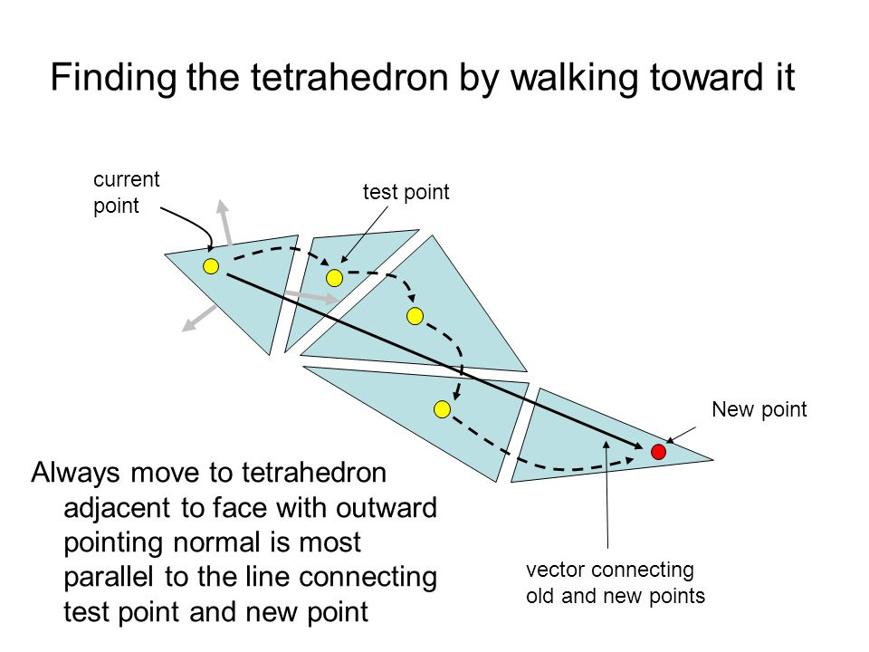 Finding the tetrahedron by walking toward it