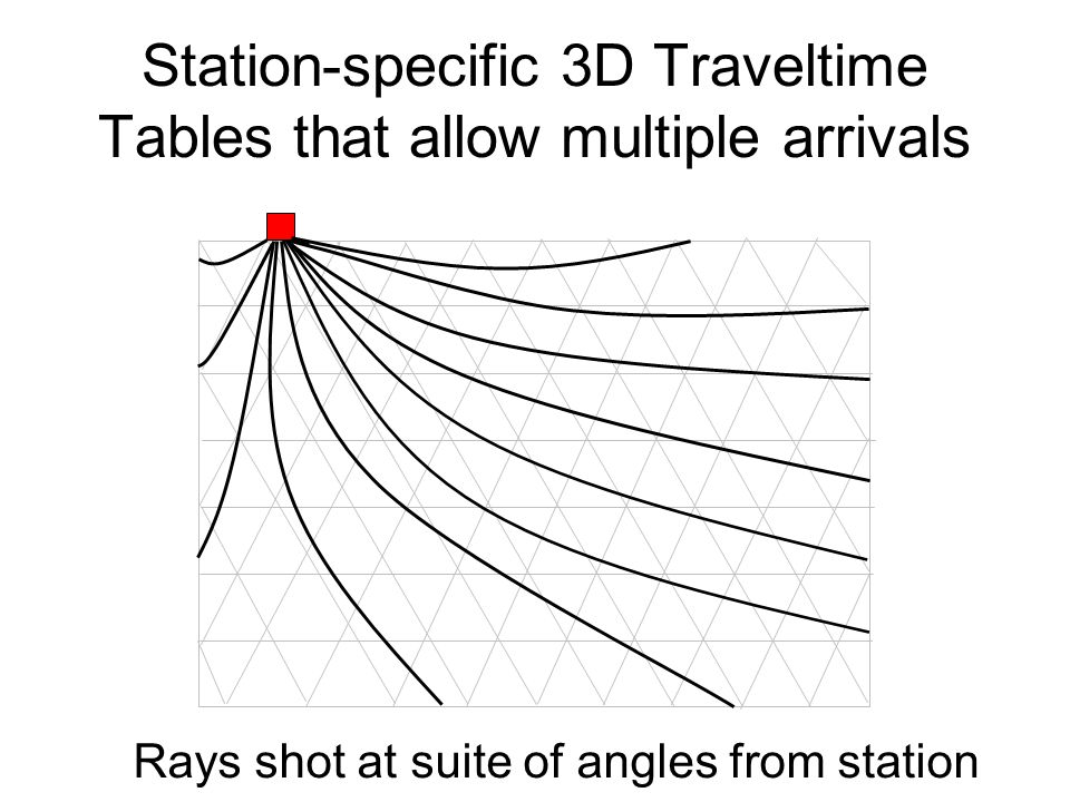 Station-specific 3D Traveltime Tables that allow multiple arrivals