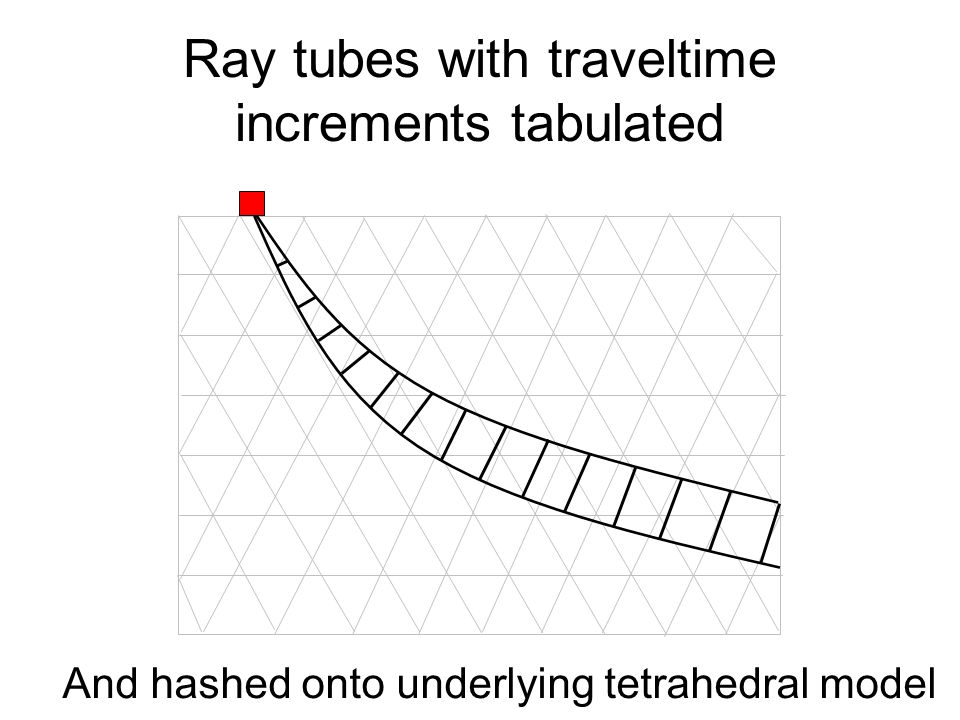 Ray tubes with traveltime increments tabulated