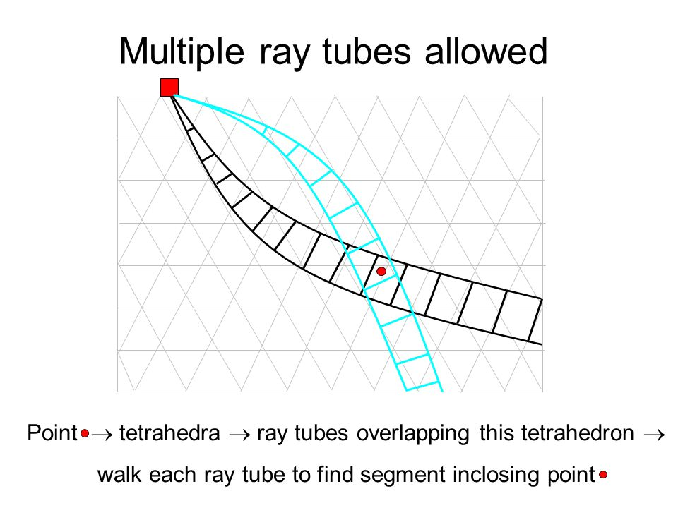 Multiple ray tubes allowed
