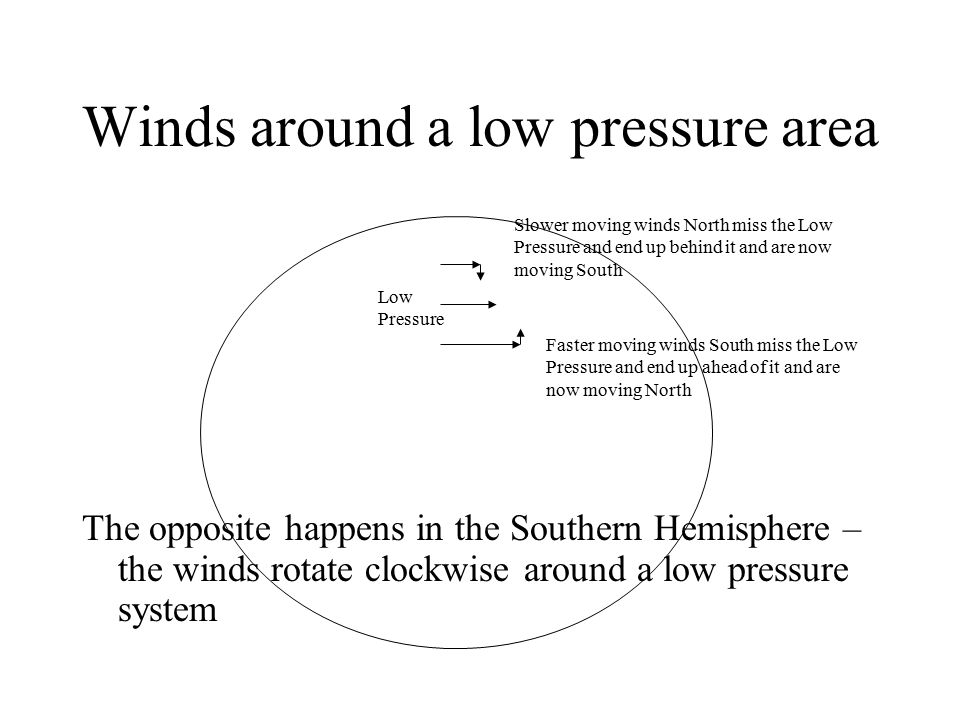 Winds around a low pressure area