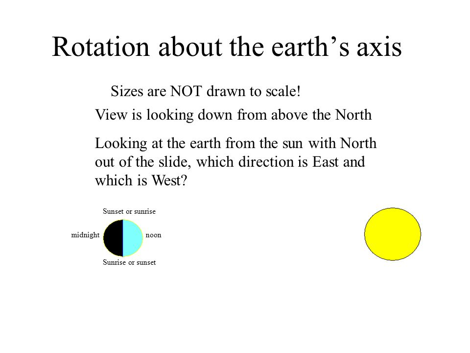 Rotation about the earth's axis