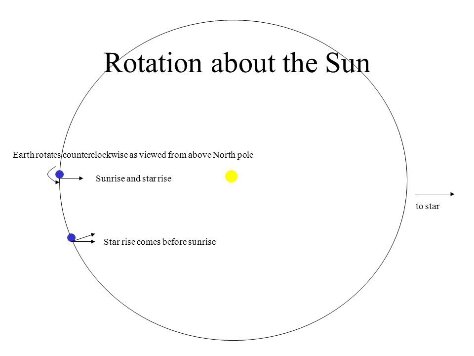 Rotation about the Sun Earth rotates counterclockwise as viewed from above North pole. Sunrise and star rise.