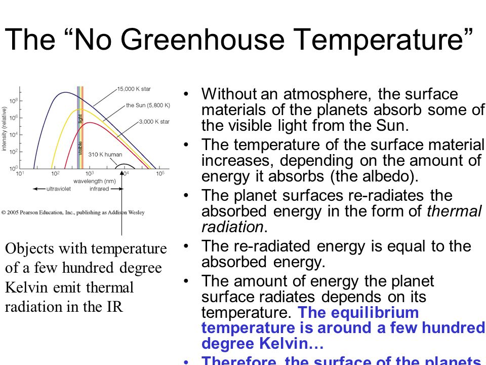 The No Greenhouse Temperature