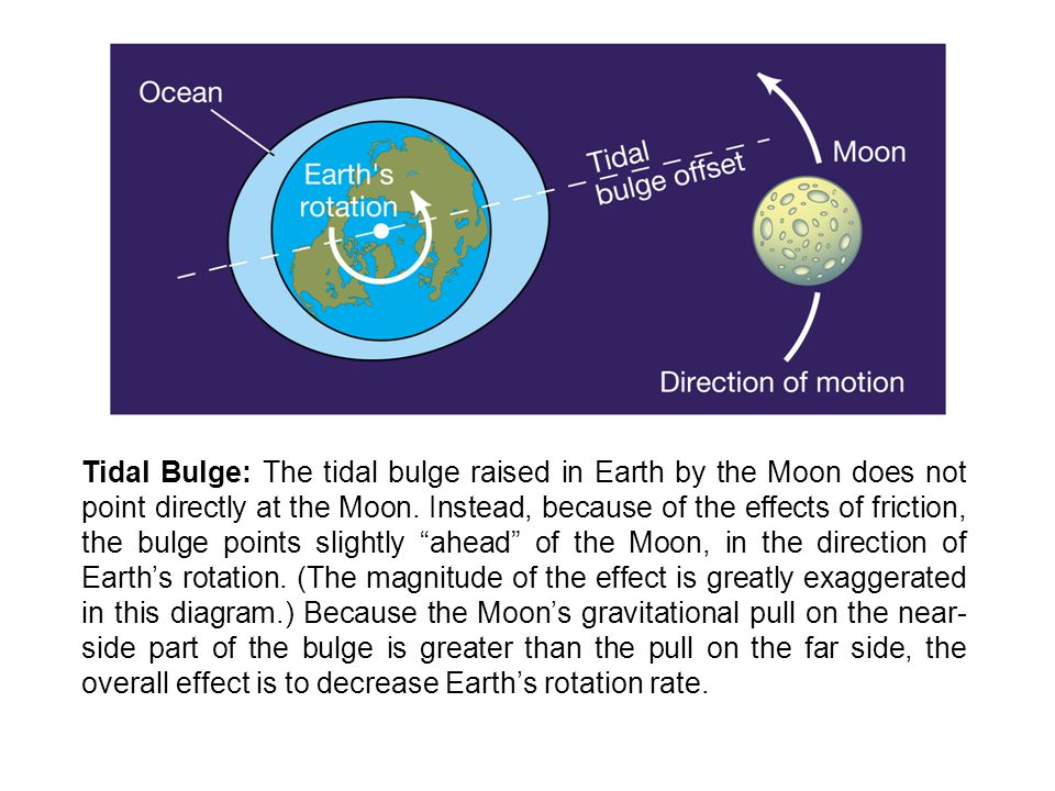 Tidal Bulge: The tidal bulge raised in Earth by the Moon does not point directly at the Moon.