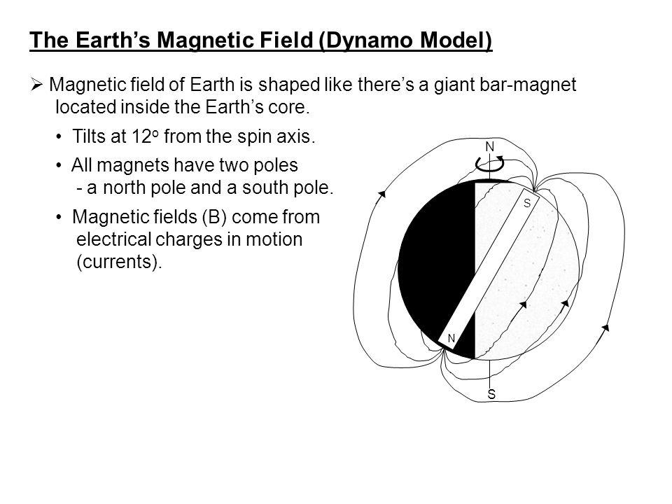 The Earth's Magnetic Field (Dynamo Model)