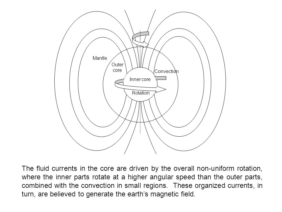 Outer core. Convection. Inner core. Mantle. Rotation.