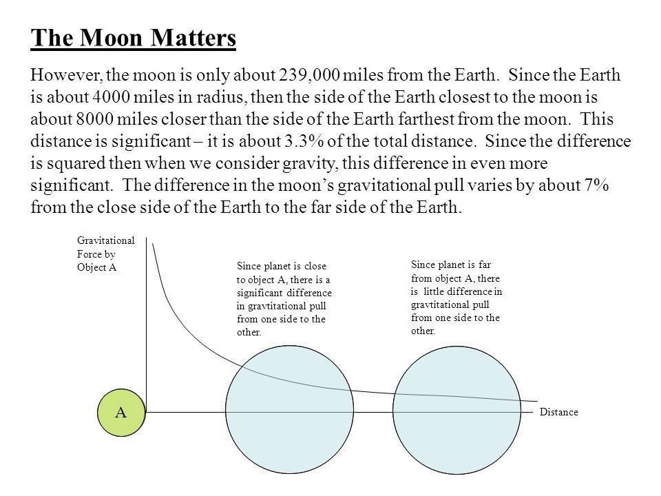 The Moon Matters