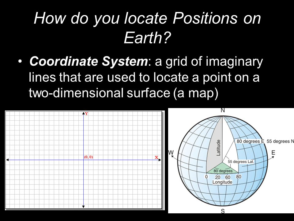 How do you locate Positions on Earth