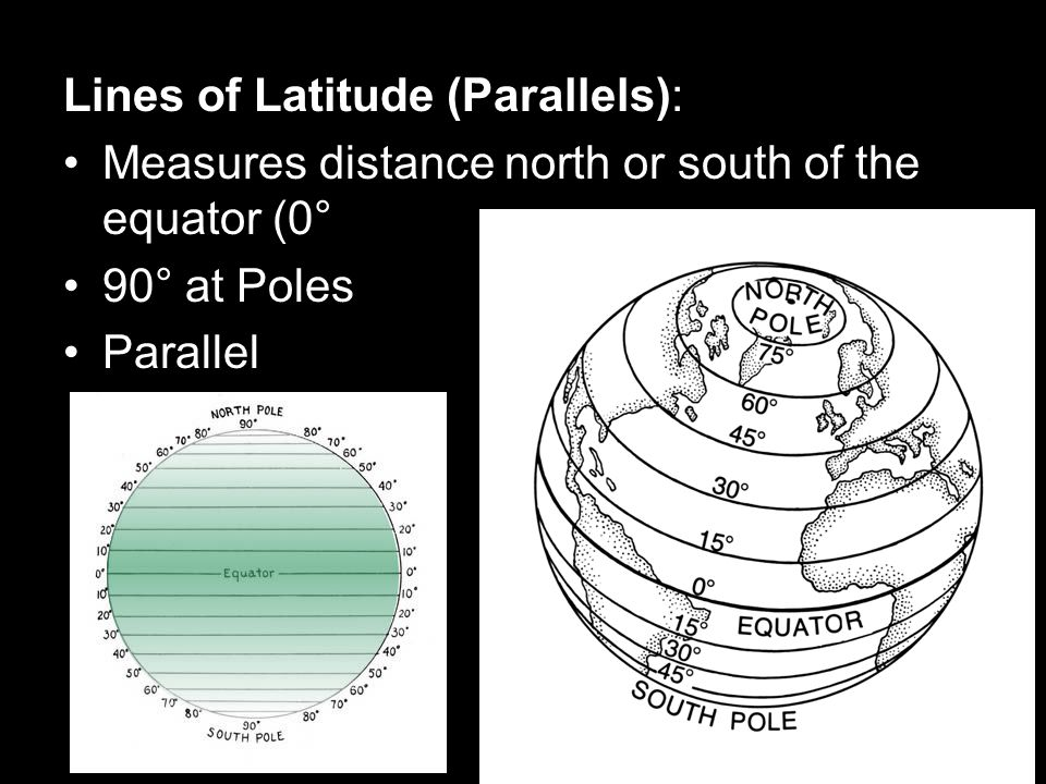 Lines of Latitude (Parallels):