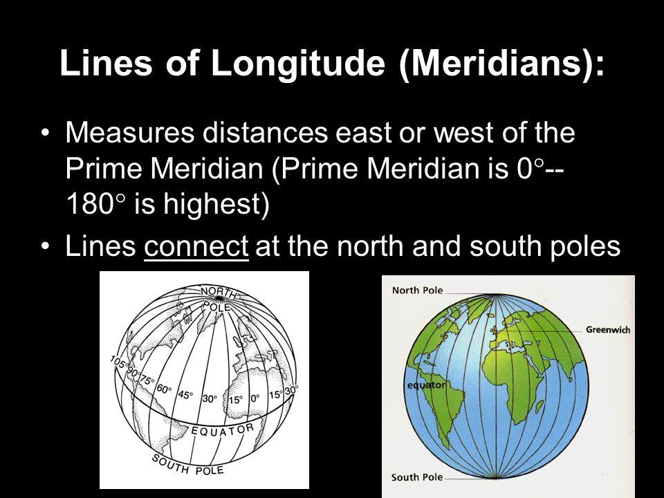 Lines of Longitude (Meridians):