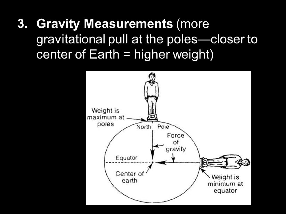 Gravity Measurements (more gravitational pull at the poles—closer to center of Earth = higher weight)