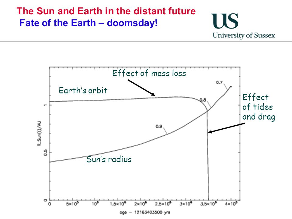 The Sun and Earth in the distant future Fate of the Earth – doomsday!