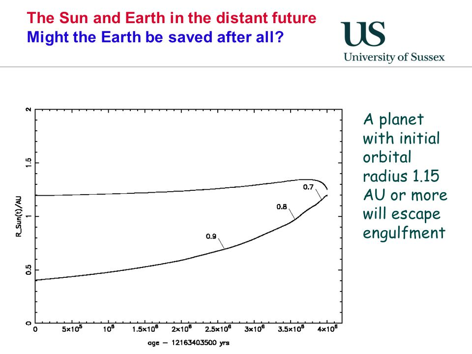 The Sun and Earth in the distant future Might the Earth be saved after all