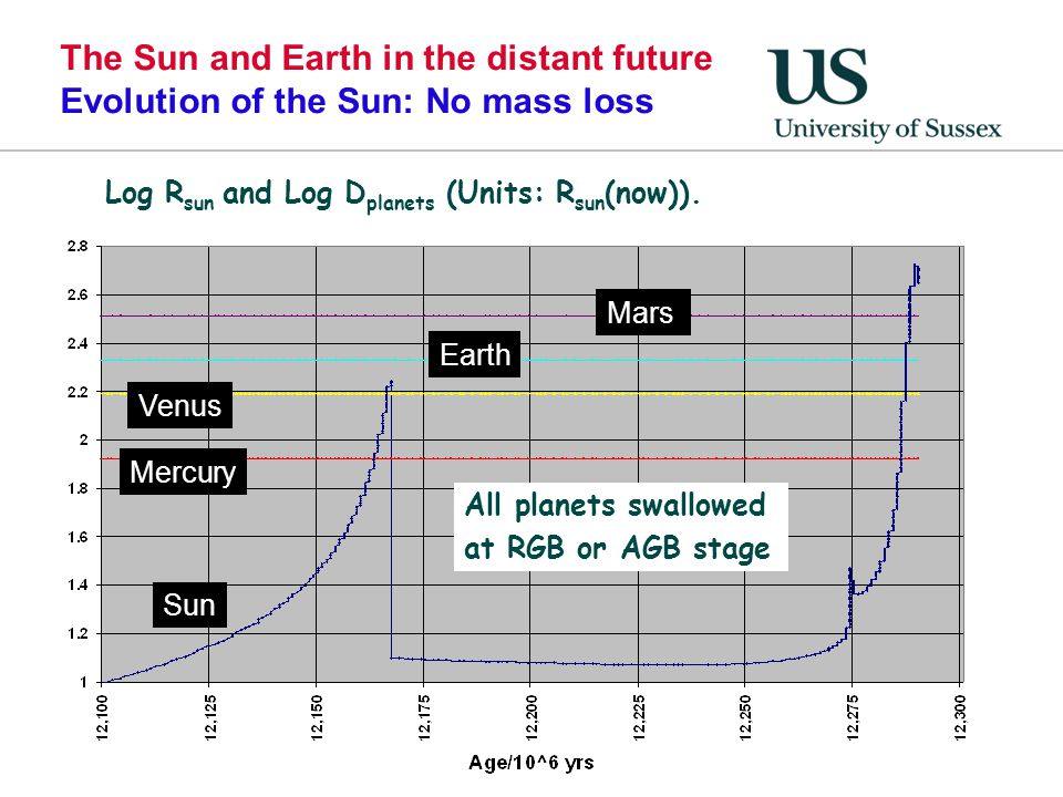 The Sun and Earth in the distant future Evolution of the Sun: No mass loss