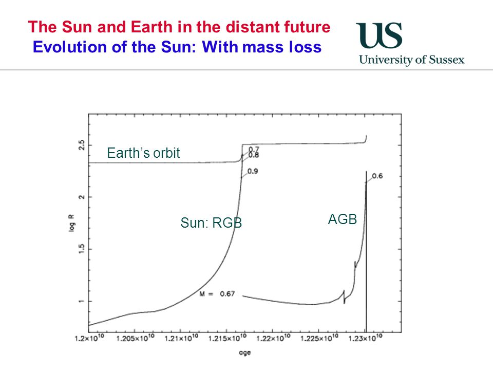 The Sun and Earth in the distant future Evolution of the Sun: With mass loss
