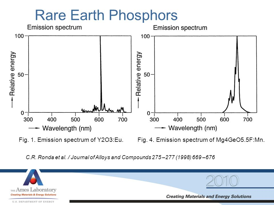 Rare Earth Phosphors Fig. 1. Emission spectrum of Y2O3:Eu.