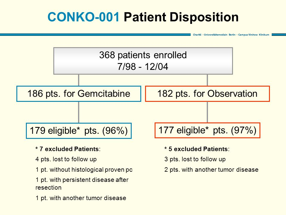 CONKO-001 Patient Disposition