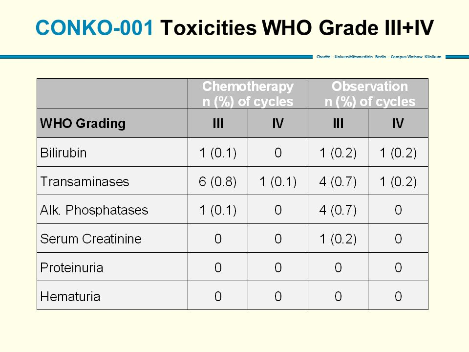 CONKO-001 Toxicities WHO Grade III+IV