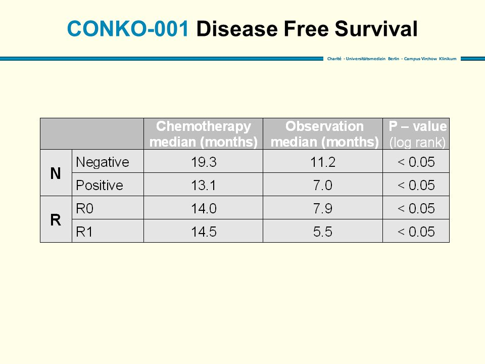 CONKO-001 Disease Free Survival