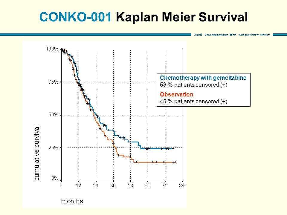 CONKO-001 Kaplan Meier Survival