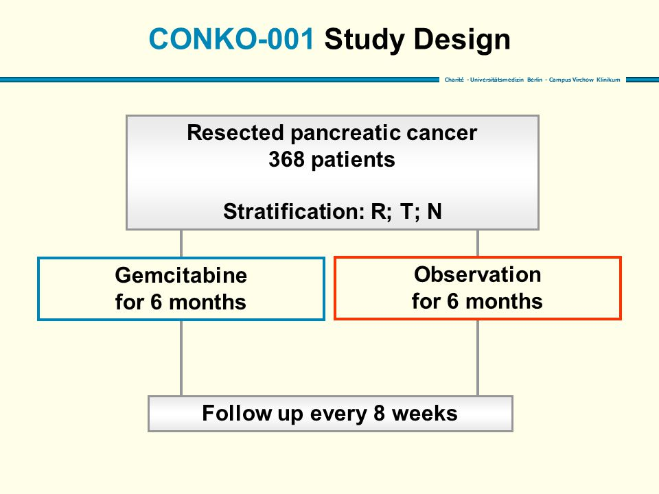 Resected pancreatic cancer Stratification: R; T; N