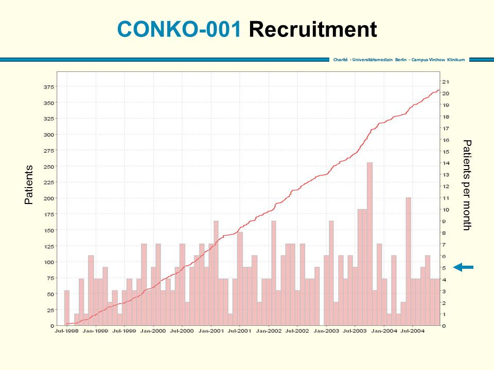 CONKO-001 Recruitment Patients Patients per month